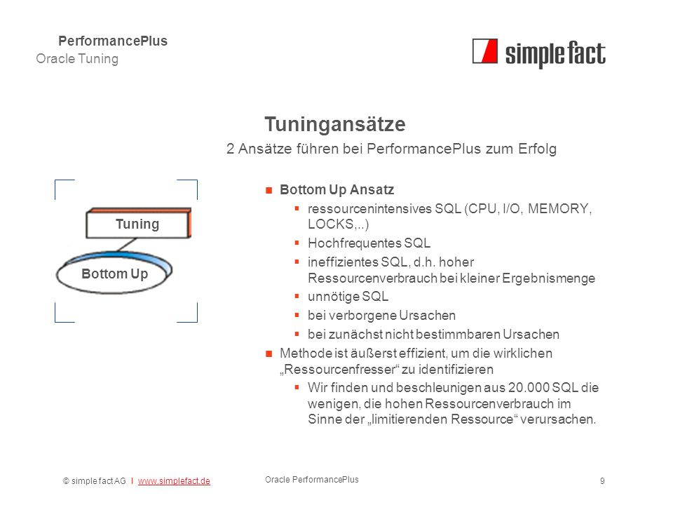 © simple fact AG I www.simplefact.dewww.simplefact.de Oracle PerformancePlus 9 Bottom Up Ansatz  ressourcenintensives SQL (CPU, I/O, MEMORY, LOCKS,..)  Hochfrequentes SQL  ineffizientes SQL, d.h.