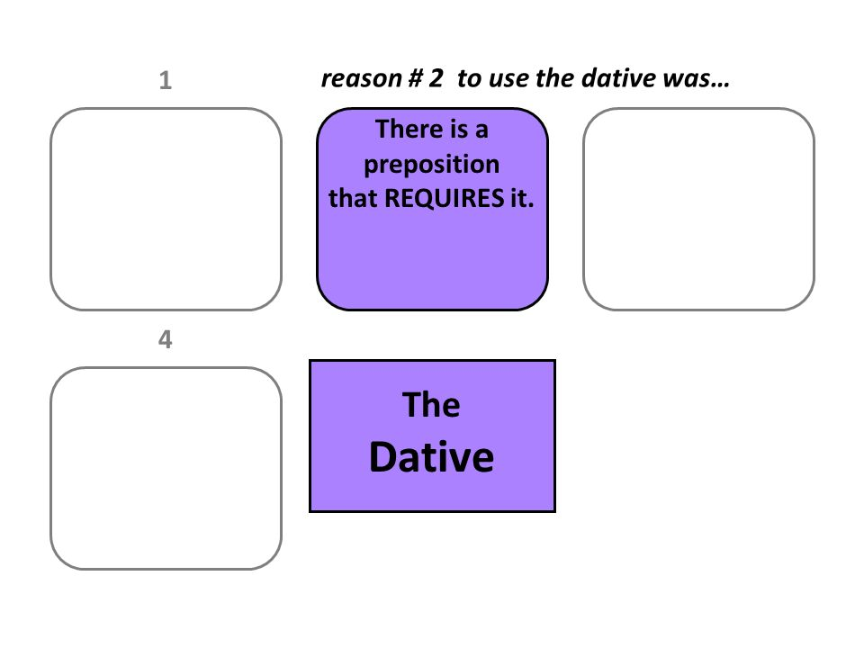 1 There is a preposition that REQUIRES it. 4 The Dative reason # 2 to use the dative was…