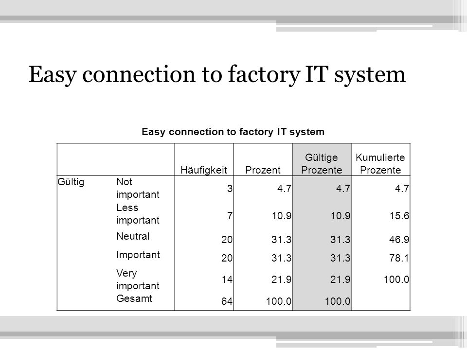 11 Easy connection to factory IT system HäufigkeitProzent Gültige Prozente Kumulierte Prozente GültigNot important 34.7 Less important 710.9 15.6 Neutral 2031.3 46.9 Important 2031.3 78.1 Very important 1421.9 100.0 Gesamt 64100.0