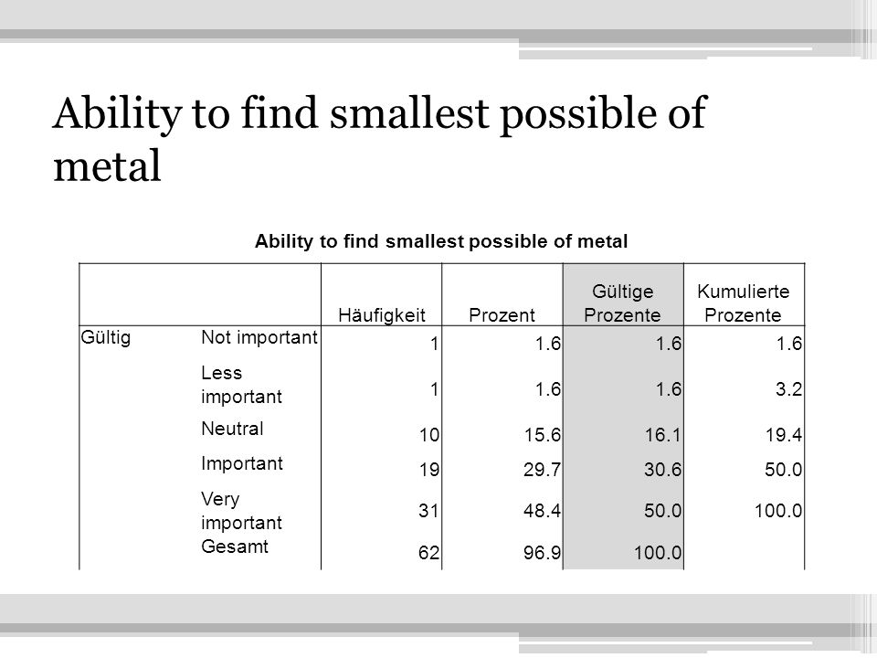 14 Ability to find smallest possible of metal HäufigkeitProzent Gültige Prozente Kumulierte Prozente GültigNot important 11.6 Less important 11.6 3.2 Neutral 1015.616.119.4 Important 1929.730.650.0 Very important 3148.450.0100.0 Gesamt 6296.9100.0