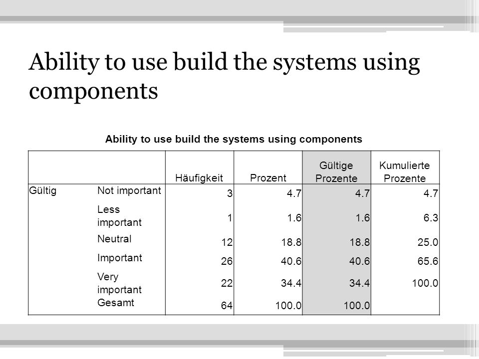 20 Ability to use build the systems using components HäufigkeitProzent Gültige Prozente Kumulierte Prozente GültigNot important 34.7 Less important 11.6 6.3 Neutral 1218.8 25.0 Important 2640.6 65.6 Very important 2234.4 100.0 Gesamt 64100.0