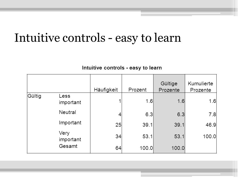 8 Intuitive controls - easy to learn HäufigkeitProzent Gültige Prozente Kumulierte Prozente GültigLess important 11.6 Neutral 46.3 7.8 Important 2539.1 46.9 Very important 3453.1 100.0 Gesamt 64100.0