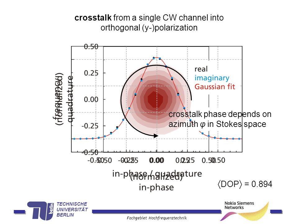 TECHNISCHE UNIVERSITÄT BERLIN Fachgebiet Hochfrequenztechnik crosstalk from a single CW channel into orthogonal (y-)polarization DOP = 0.894 crosstalk phase depends on azimuth φ in Stokes space