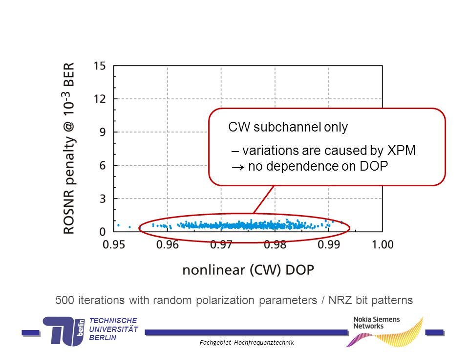TECHNISCHE UNIVERSITÄT BERLIN Fachgebiet Hochfrequenztechnik CW subchannel only – variations are caused by XPM no dependence on DOP 500 iterations with random polarization parameters / NRZ bit patterns