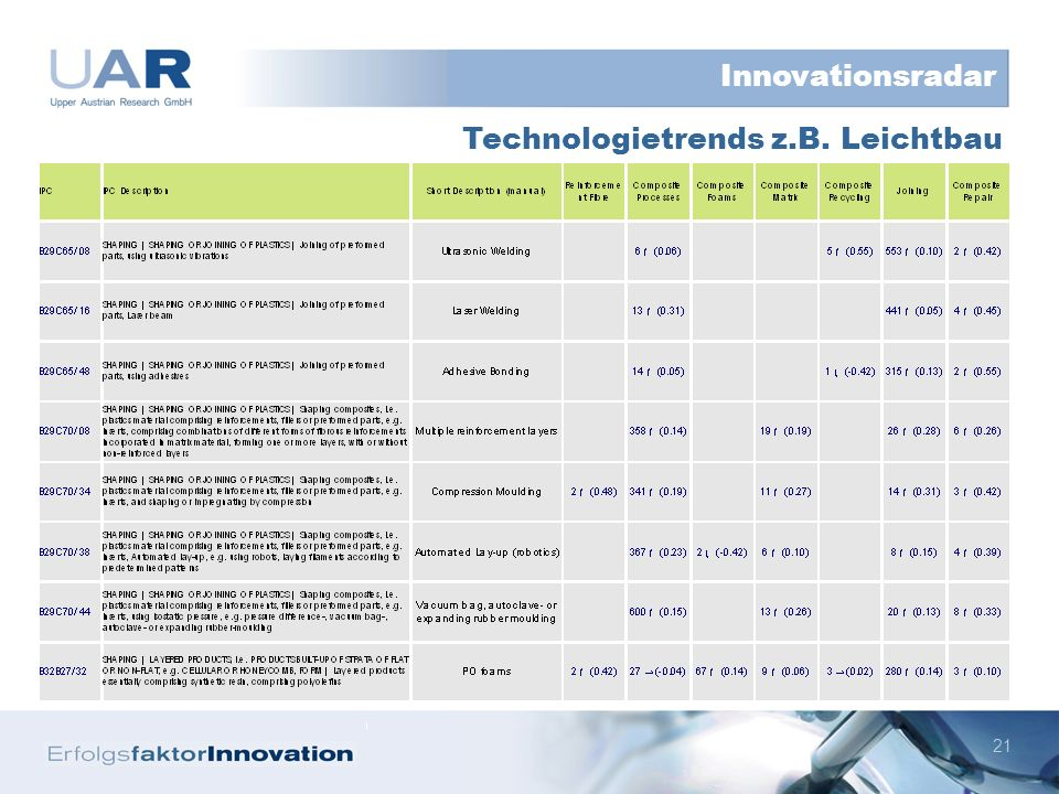 21 Technologietrends z.B. Leichtbau Innovationsradar