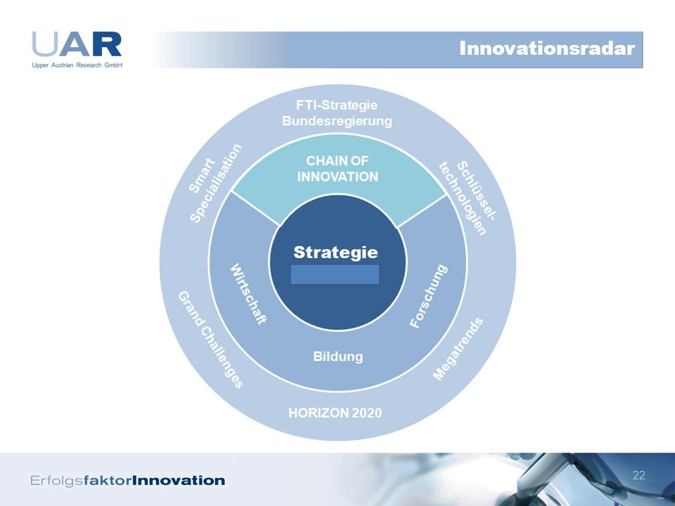 22 Innovationsradar