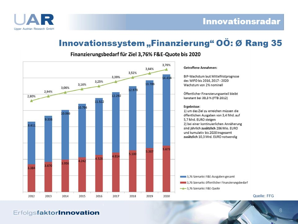 8 Innovationssystem Finanzierung OÖ: ø Rang 35 Innovationsradar Quelle: FFG