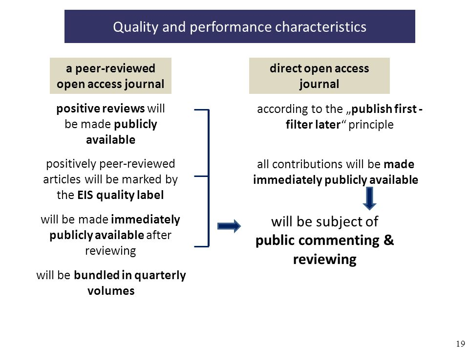 19 Quality and performance characteristics a peer-reviewed open access journal direct open access journal according to the publish first - filter later principle all contributions will be made immediately publicly available positively peer-reviewed articles will be marked by the EIS quality label positive reviews will be made publicly available will be made immediately publicly available after reviewing will be bundled in quarterly volumes will be subject of public commenting & reviewing