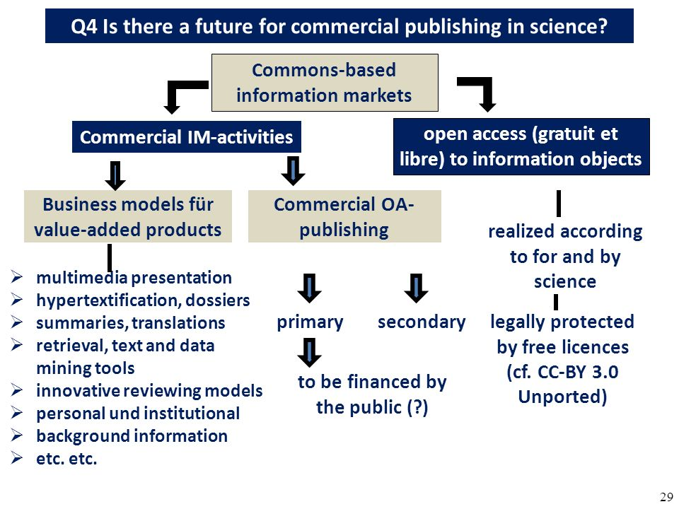 29 Q4 Is there a future for commercial publishing in science.
