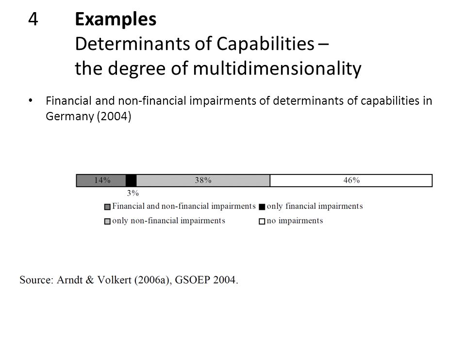 4Examples Determinants of Capabilities – the degree of multidimensionality Financial and non-financial impairments of determinants of capabilities in Germany (2004)