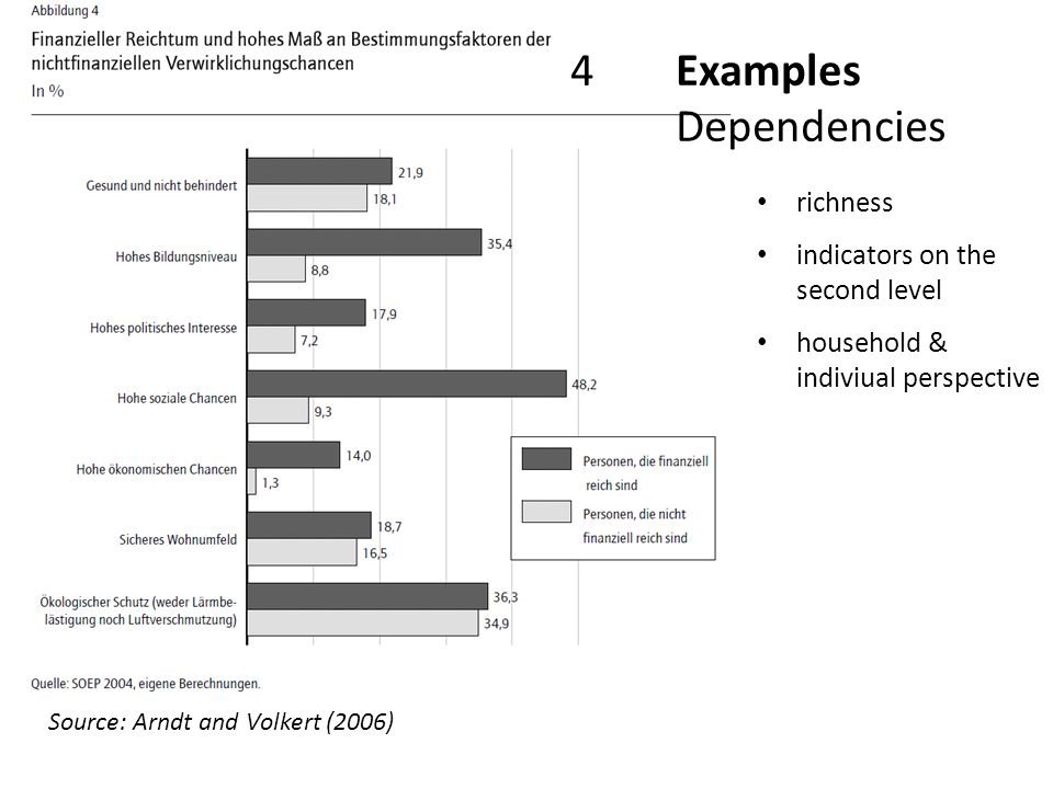4Examples Dependencies Source: Arndt and Volkert (2006) richness indicators on the second level household & indiviual perspective