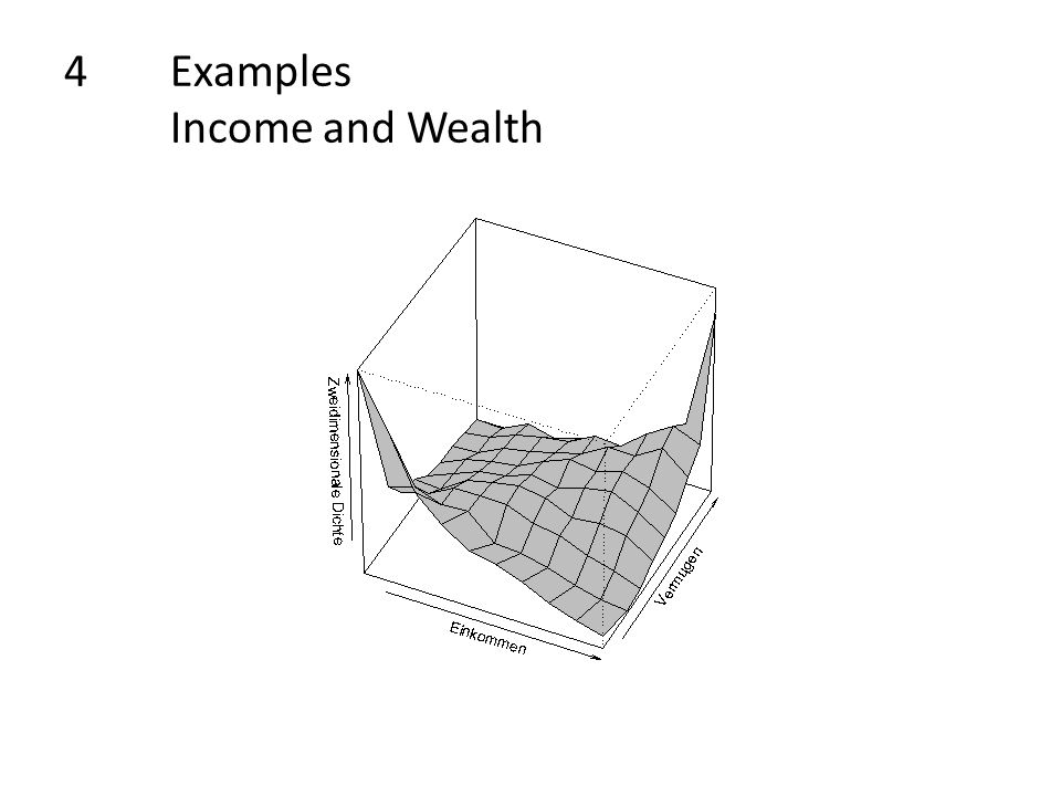 4Examples Income and Wealth