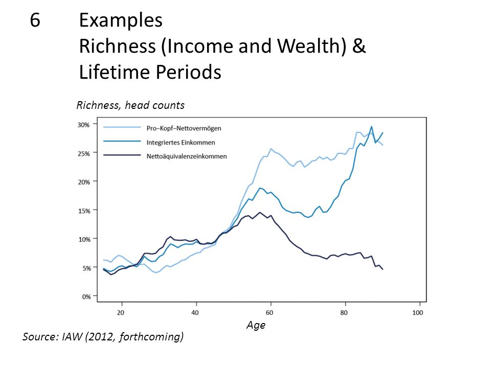 6Examples Richness (Income and Wealth) & Lifetime Periods Source: IAW (2012, forthcoming) Age Richness, head counts