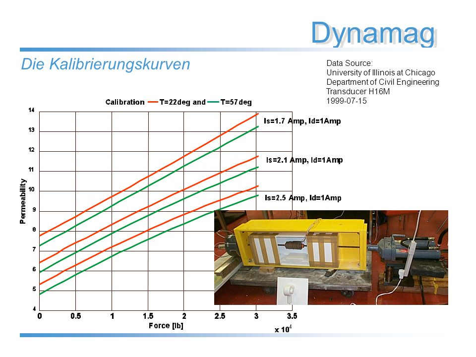 Dynamag Data Source: University of Illinois at Chicago Department of Civil Engineering Transducer H16M 1999-07-15 Die Kalibrierungskurven