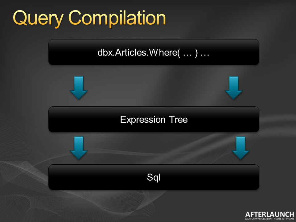 dbx.Articles.Where( … ) … Expression Tree SqlSql