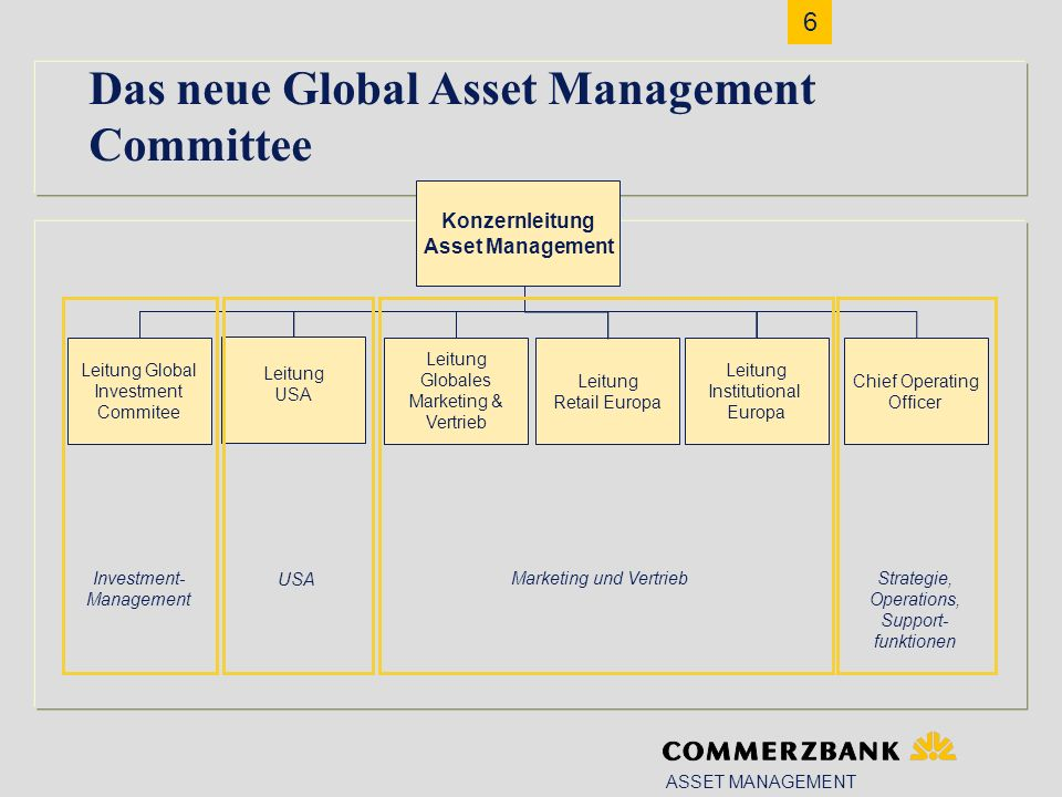 6 ASSET MANAGEMENT Konzernleitung Asset Management Das neue Global Asset Management Committee Leitung Globales Marketing & Vertrieb Leitung Retail Europa Leitung Institutional Europa Marketing und Vertrieb Chief Operating Officer Strategie, Operations, Support- funktionen Leitung USA Leitung Global Investment Commitee Investment- Management USA