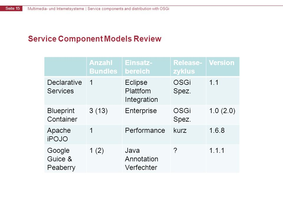 Multimedia- und Internetsysteme | Service components and distribution with OSGi Seite 15 Service Component Models Review Anzahl Bundles Einsatz- bereich Release- zyklus Version Declarative Services 1Eclipse Plattfom Integration OSGi Spez.