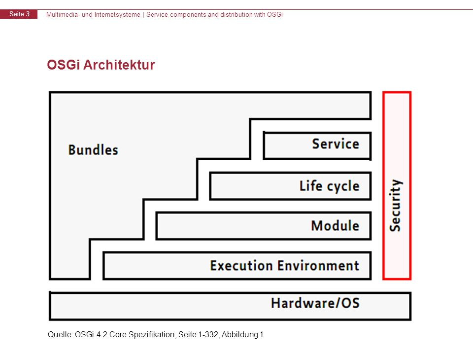 Multimedia- und Internetsysteme | Service components and distribution with OSGi Seite 3 OSGi Architektur Quelle: OSGi 4.2 Core Spezifikation, Seite 1-332, Abbildung 1
