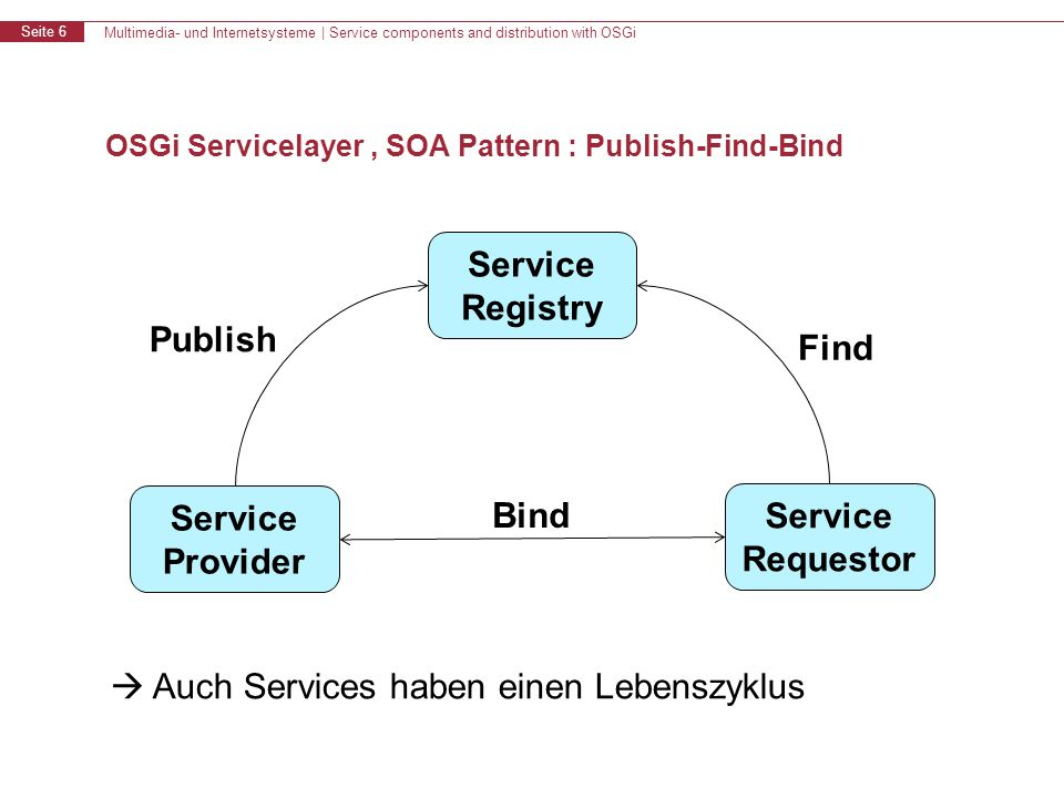 Multimedia- und Internetsysteme | Service components and distribution with OSGi Seite 6 OSGi Servicelayer, SOA Pattern : Publish-Find-Bind Service Registry Service Provider Service Requestor Publish Find Bind Auch Services haben einen Lebenszyklus