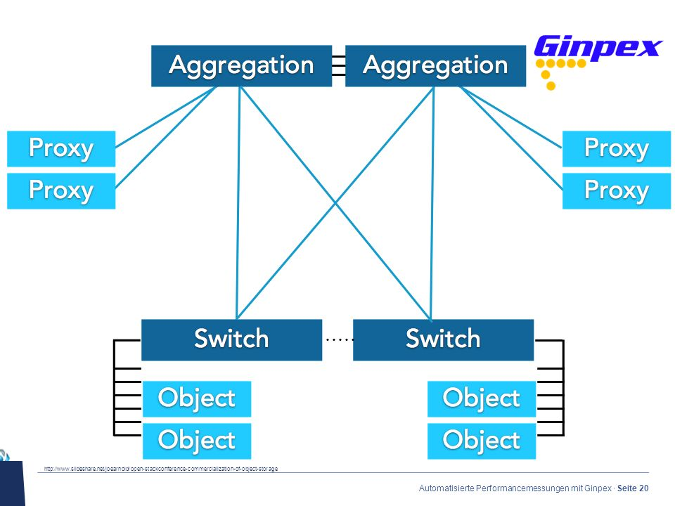· Automatisierte Performancemessungen mit Ginpex · Seite 20 http://www.slideshare.net/joearnold/open-stackconference-commercialization-of-object-storage