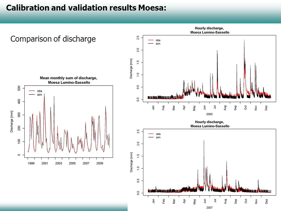 Calibration and validation results Moesa: Comparison of discharge