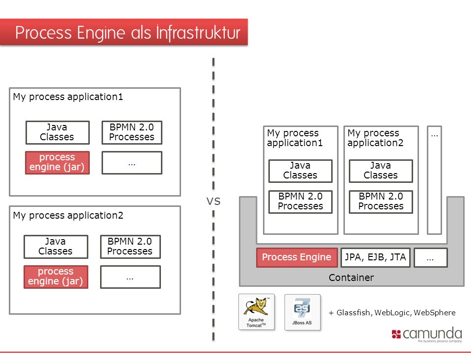 Process Engine als Infrastruktur Process Engine Container My process application2 Java Classes BPMN 2.0 Processes JPA, EJB, JTA… My process application1 Java Classes BPMN 2.0 Processes … My process application1 process engine (jar) Java Classes BPMN 2.0 Processes … My process application2 process engine (jar) Java Classes BPMN 2.0 Processes … vs + Glassfish, WebLogic, WebSphere