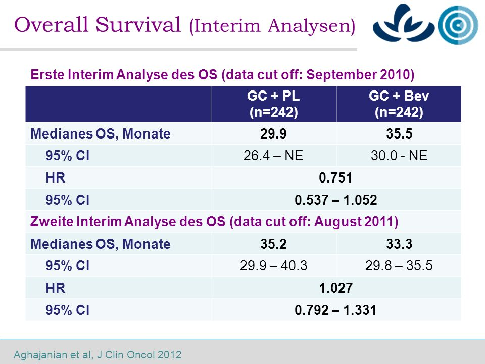 Overall Survival (Interim Analysen) Erste Interim Analyse des OS (data cut off: September 2010) GC + PL (n=242) GC + Bev (n=242) Medianes OS, Monate29.935.5 95% CI26.4 – NE30.0 - NE HR0.751 95% CI0.537 – 1.052 Zweite Interim Analyse des OS (data cut off: August 2011) Medianes OS, Monate35.233.3 95% CI29.9 – 40.329.8 – 35.5 HR1.027 95% CI0.792 – 1.331 Aghajanian et al, J Clin Oncol 2012