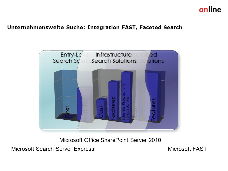 Unternehmensweite Suche: Integration FAST, Faceted Search Entry-Level Search Solutions Cost Features Specialized Search Solutions Cost Features Infrastructure Search Solutions Cost Features Cost Features Business Productivity Infrastructure Microsoft Search Server Express Microsoft Office SharePoint Server 2010 Microsoft FAST