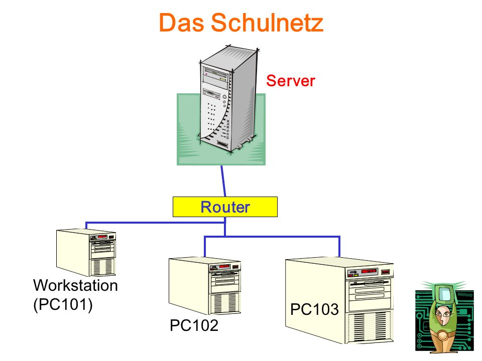 Das Schulnetz Workstation (PC101) Server PC102 PC103 Router