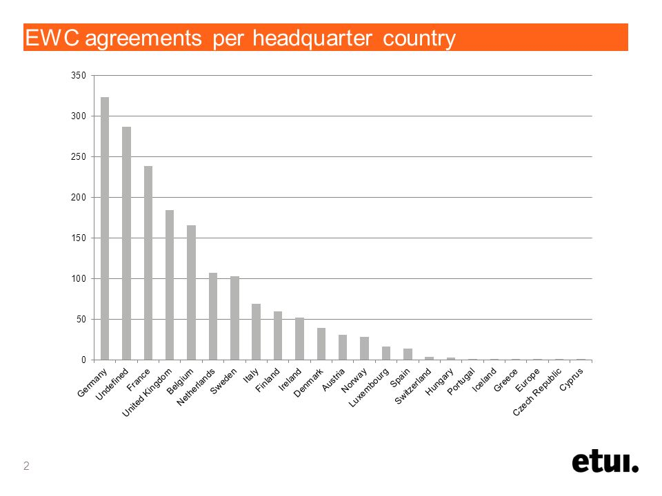 EWC agreements per headquarter country 2