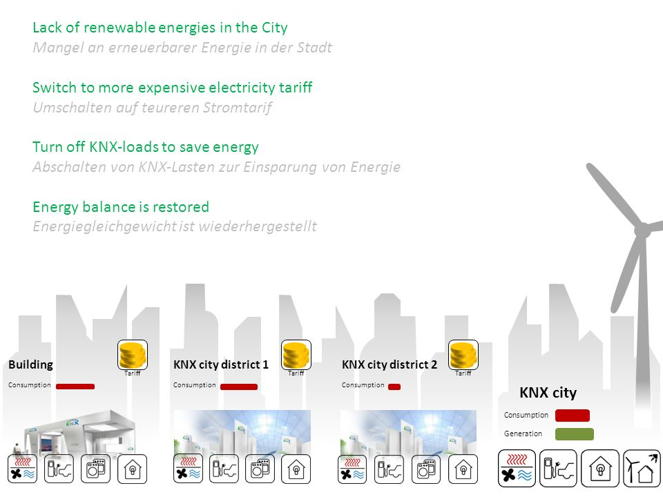 Lack of renewable energies in the City Mangel an erneuerbarer Energie in der Stadt Switch to more expensive electricity tariff Umschalten auf teureren Stromtarif Turn off KNX-loads to save energy Abschalten von KNX-Lasten zur Einsparung von Energie Energy balance is restored Energiegleichgewicht ist wiederhergestellt Consumption Building Tariff Consumption KNX city district 1 Tariff Consumption KNX city district 2 KNX city Consumption Generation Tariff