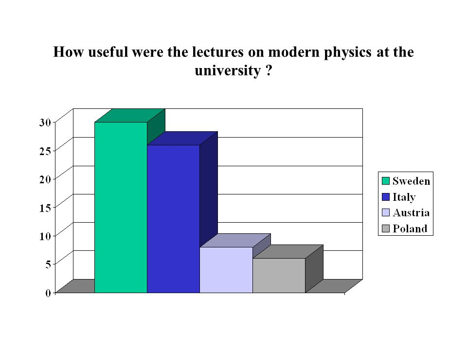 How useful were the lectures on modern physics at the university