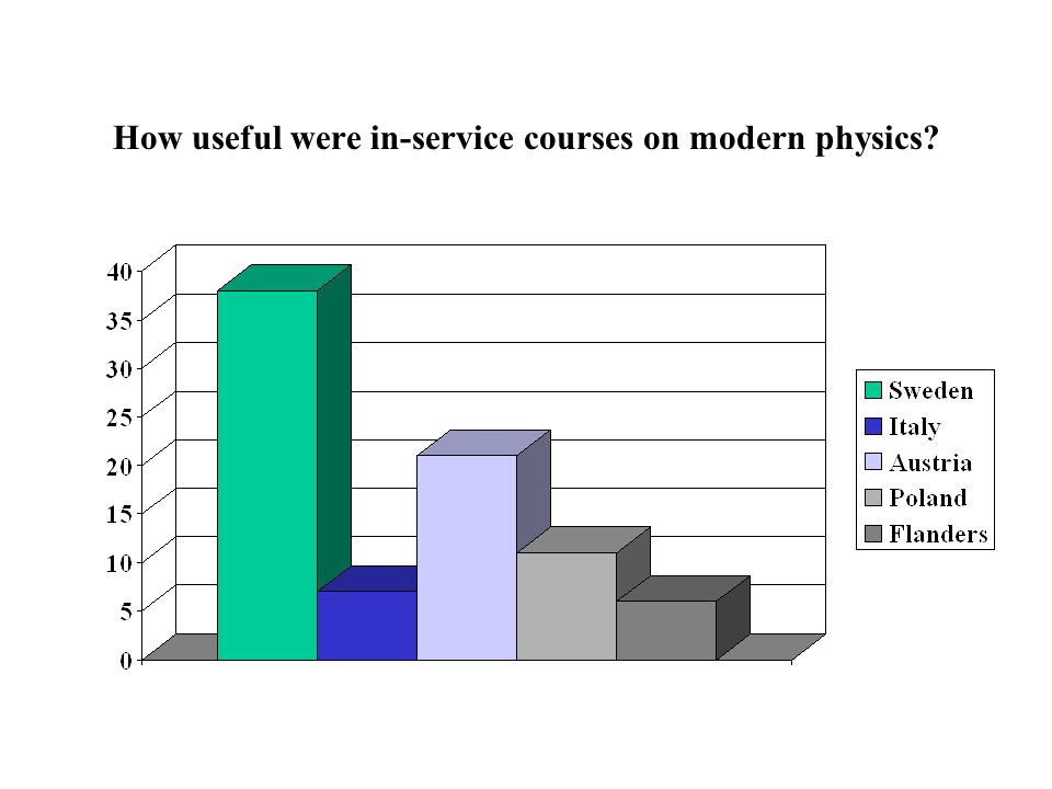 How useful were in-service courses on modern physics