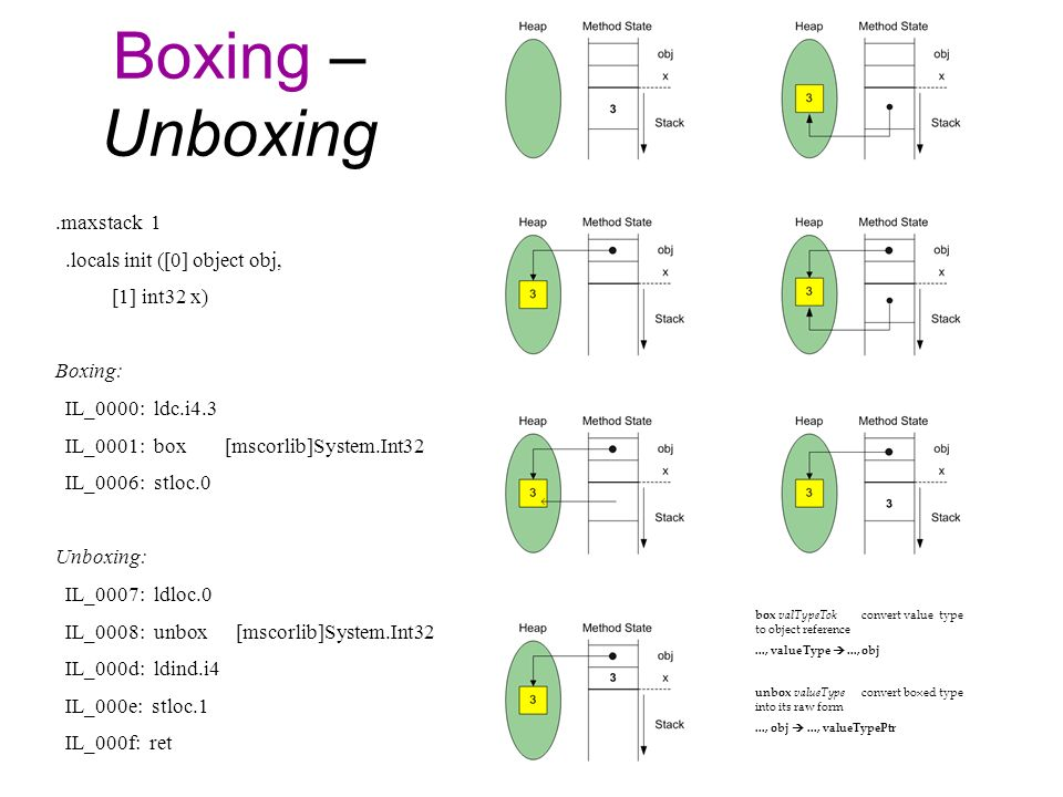 Boxing – Unboxing.maxstack 1.locals init ([0] object obj, [1] int32 x) Boxing: IL_0000: ldc.i4.3 IL_0001: box [mscorlib]System.Int32 IL_0006: stloc.0 Unboxing: IL_0007: ldloc.0 IL_0008: unbox [mscorlib]System.Int32 IL_000d: ldind.i4 IL_000e: stloc.1 IL_000f: ret box valTypeTok convert value type to object reference..., valueType..., obj unbox valueType convert boxed type into its raw form..., obj..., valueTypePtr