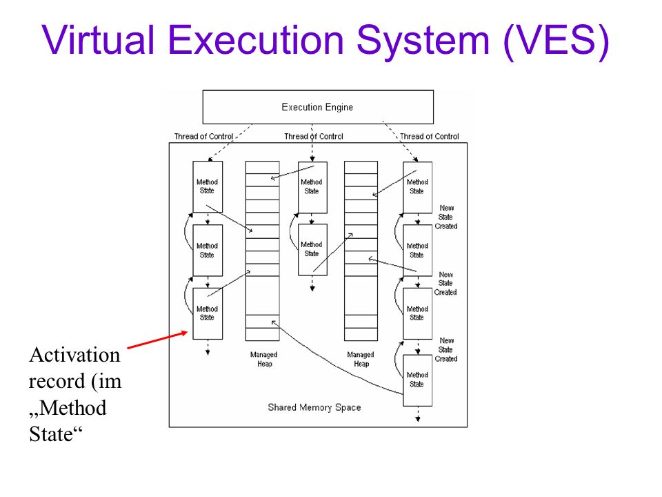 Virtual Execution System (VES) Activation record (im Method State