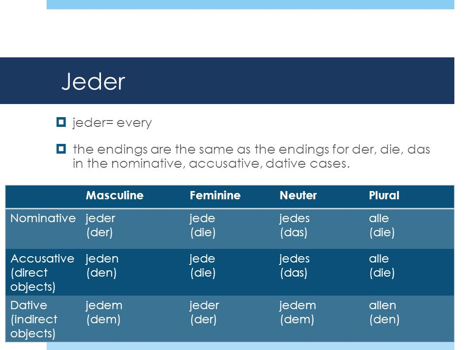 Jeder jeder= every the endings are the same as the endings for der, die, das in the nominative, accusative, dative cases.
