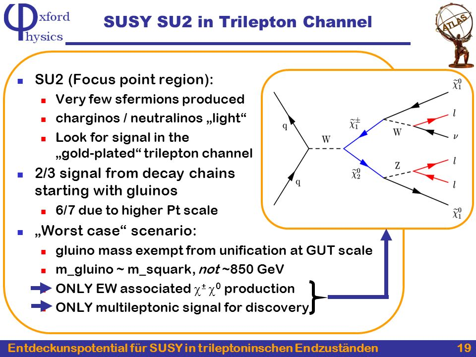 Entdeckunspotential für SUSY in trileptoninschen Endzuständen 19 SUSY SU2 in Trilepton Channel SU2 (Focus point region): Very few sfermions produced charginos / neutralinos light Look for signal in the gold-plated trilepton channel 2/3 signal from decay chains starting with gluinos 6/7 due to higher Pt scale Worst case scenario: gluino mass exempt from unification at GUT scale m_gluino ~ m_squark, not ~850 GeV ONLY EW associated 0 production ONLY multileptonic signal for discovery