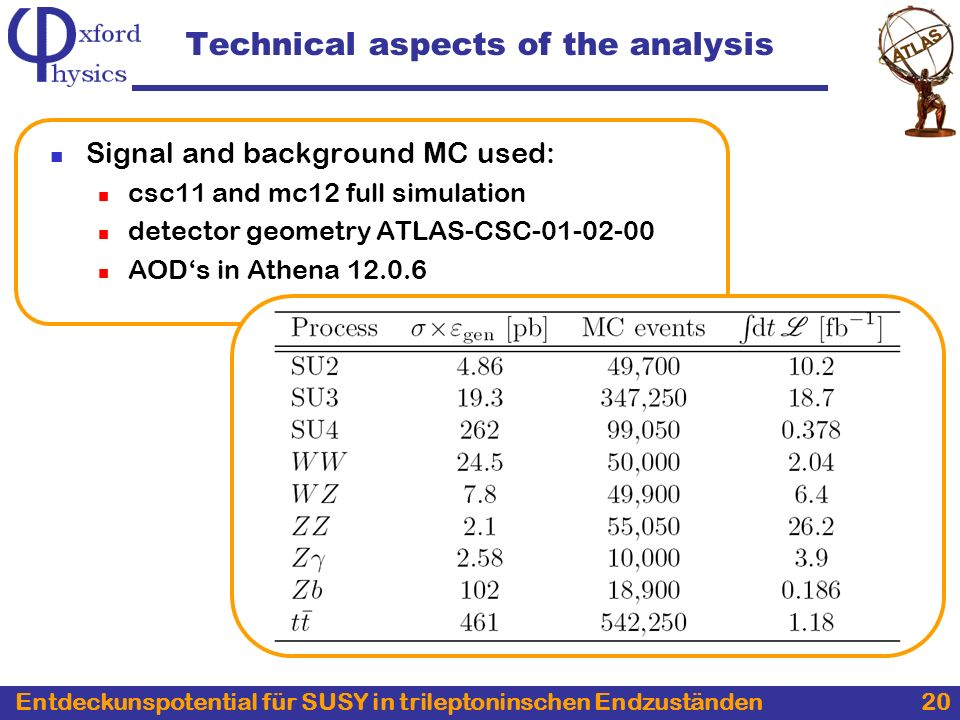 Entdeckunspotential für SUSY in trileptoninschen Endzuständen 20 Technical aspects of the analysis Signal and background MC used: csc11 and mc12 full simulation detector geometry ATLAS-CSC-01-02-00 AODs in Athena 12.0.6