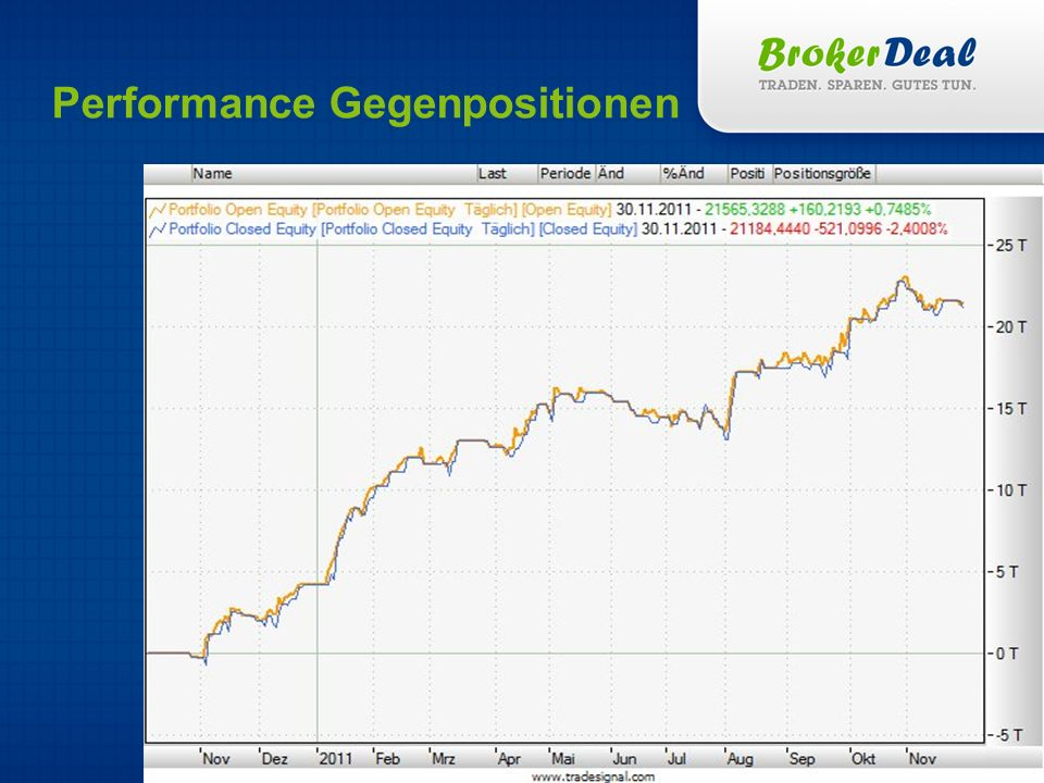Performance Gegenpositionen