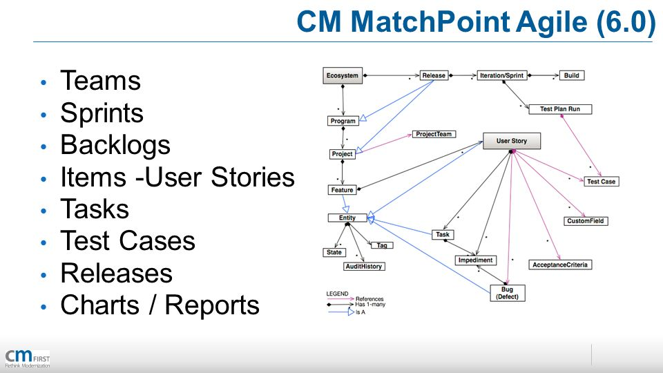 CM MatchPoint Agile (6.0) Teams Sprints Backlogs Items -User Stories Tasks Test Cases Releases Charts / Reports