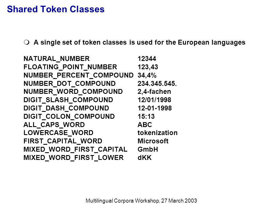 Multilingual Corpora Workshop, 27 March 2003 Shared Token Classes A single set of token classes is used for the European languages NATURAL_NUMBER12344 FLOATING_POINT_NUMBER123,43 NUMBER_PERCENT_COMPOUND34,4% NUMBER_DOT_COMPOUND234.345.545.