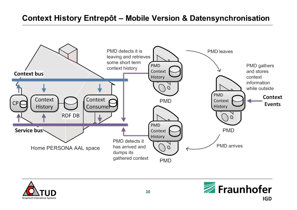 Context History Entrepôt – Mobile Version & Datensynchronisation 30