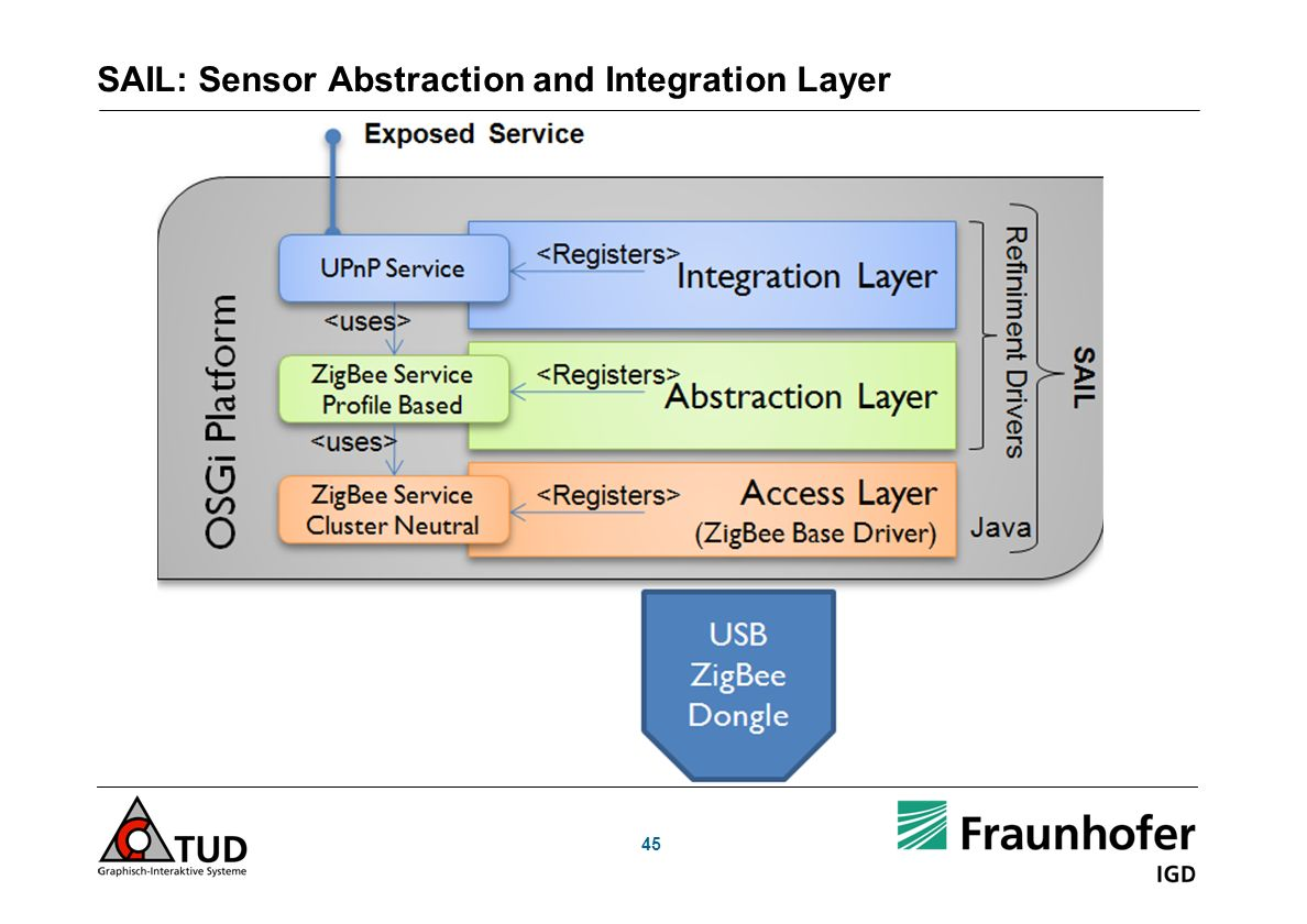 SAIL: Sensor Abstraction and Integration Layer 45