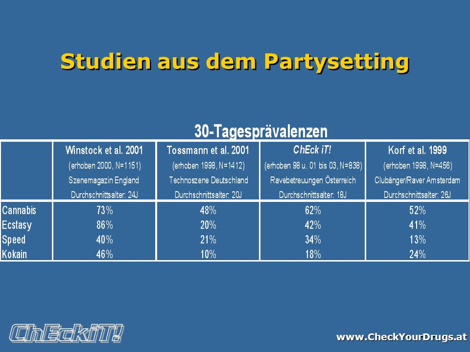 www.CheckYourDrugs.at Studien aus dem Partysetting