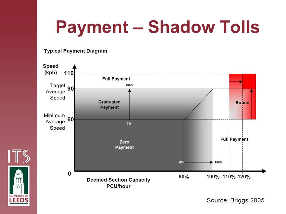 Payment – Shadow Tolls Source: Briggs 2005