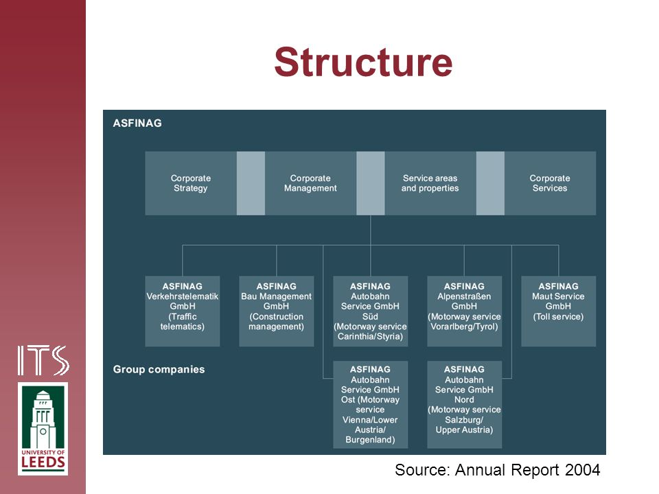 Structure Source: Annual Report 2004