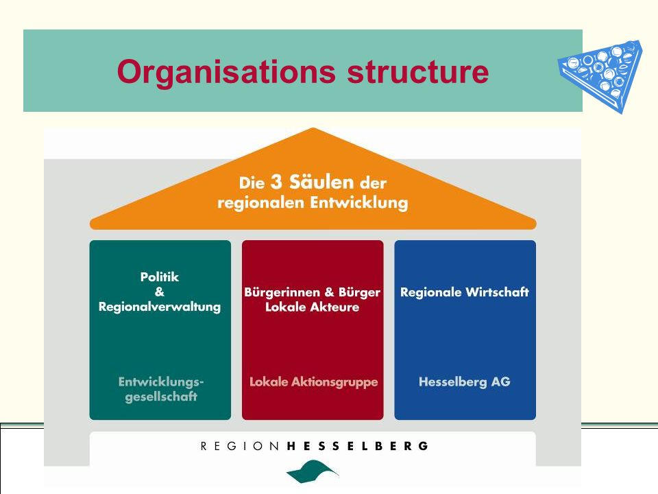 Organisations structure