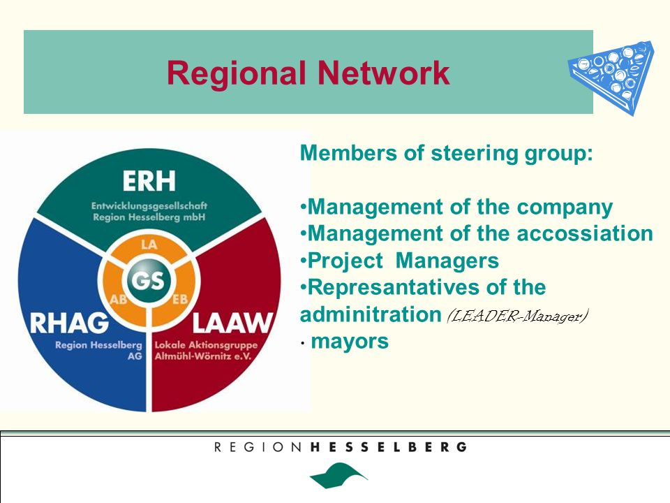 Regional Network Members of steering group: Management of the company Management of the accossiation Project Managers Represantatives of the adminitration (LEADER-Manager) mayors