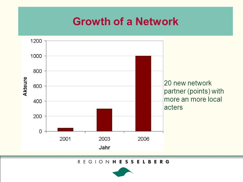 Growth of a Network 20 new network partner (points) with more an more local acters