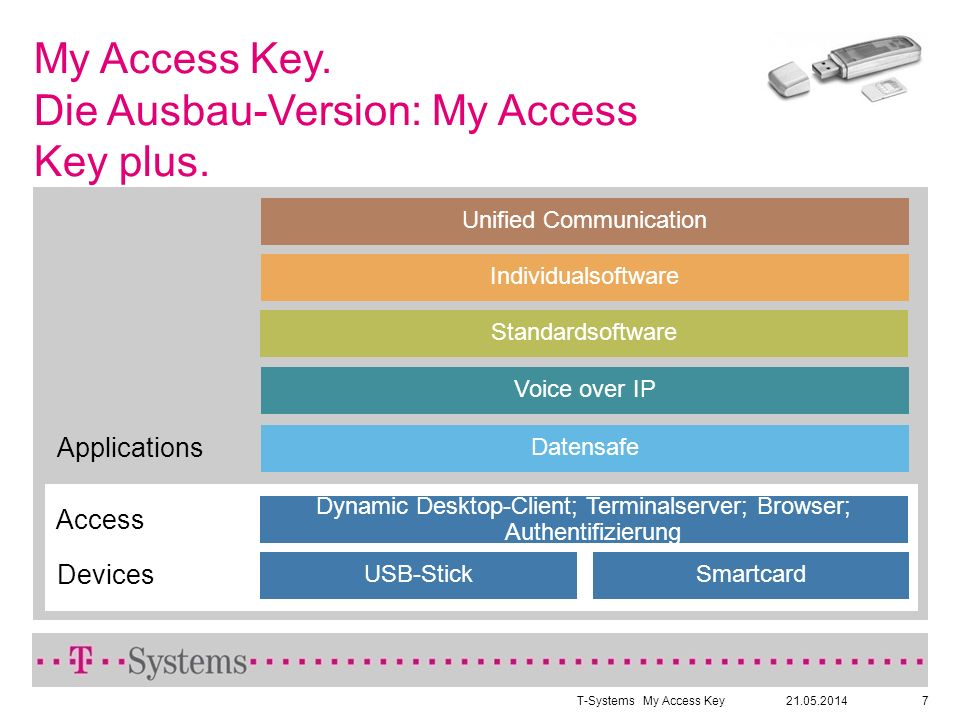 21.05.2014T-SystemsMy Access Key7 My Access Key. Die Ausbau-Version: My Access Key plus.